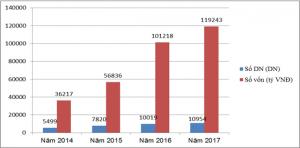 Tình hình đăng ký doanh nghiệp tháng 5 năm 2017