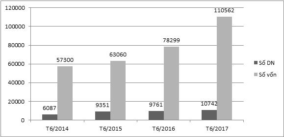 Tình hình chung về đăng ký doanh nghiệp tháng 6 và 6 tháng đầu năm 2017