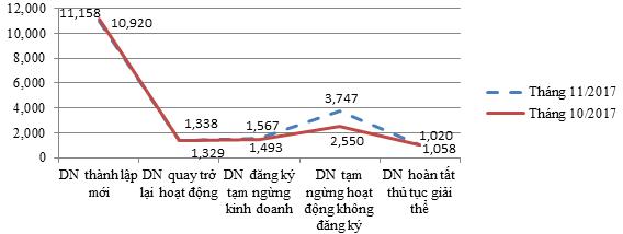 Tình hình chung về đăng ký doanh nghiệp tháng 11 và 11 tháng đầu năm 2017